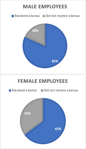 Gender Bonus Gap